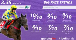 Trends for the Grand National Trial