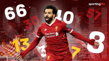 Mohamed Salah has had an explosive first season at Liverpool