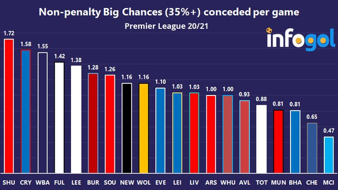 Non-penalty Big Chances (35%+) conceded per game | Premier League 20/21