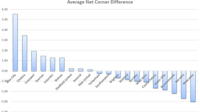 The average corner difference for Premier League teams