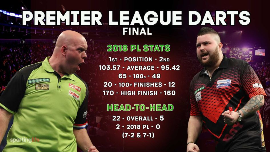 Michael van Gerwen faces Michael Smith in the final
