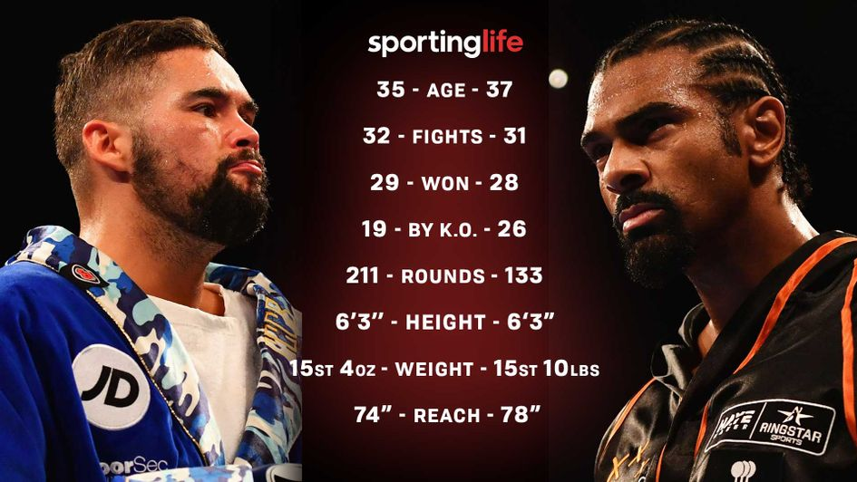 Tony Bellew takes on David Haye at the O2