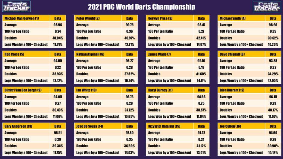 World grand prix darts 2021 betting advice joelmir betting wikipedia encyclopedia
