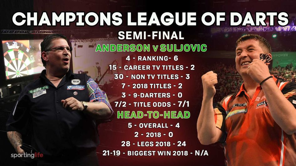 Gary Anderson defeated Mensur Suljovic in the World Matchplay final this year