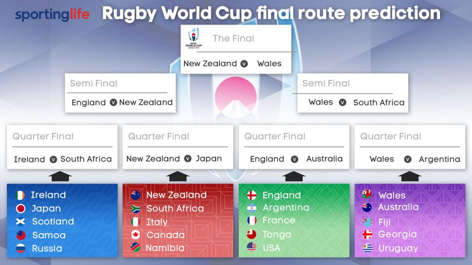 Rugby expert Gareth Jones predicts the route to the Rugby World Cup final