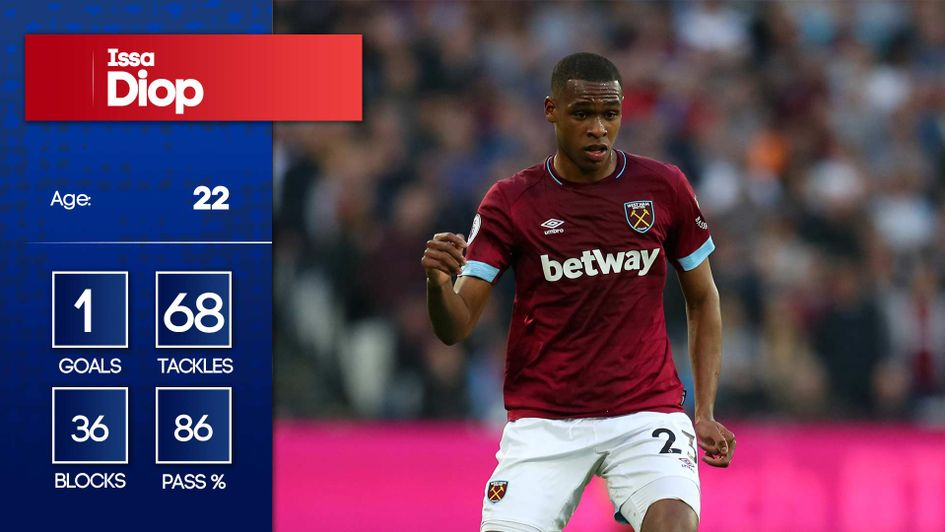 Issa Diop's stats for West Ham last season