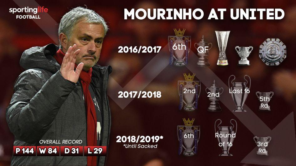 Manchester United Sack Jose Mourinho After Poor Start To Premier League Season