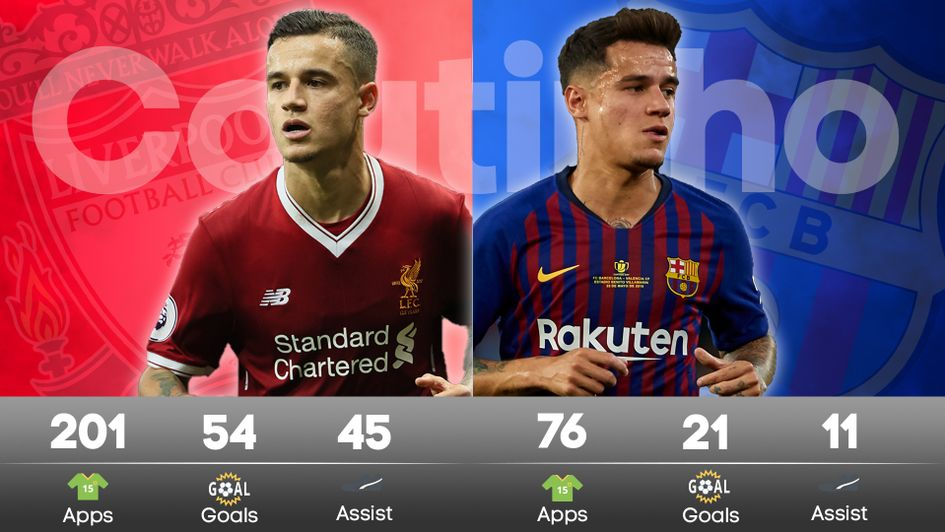 Philippe Coutinho's stats for Barcelona and Liverpool