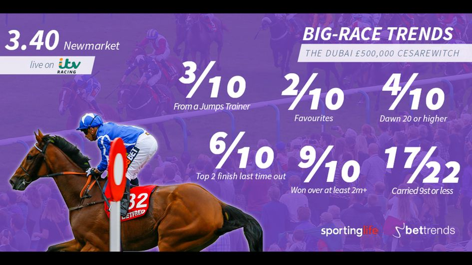 Ten-year trends for the Cesarewitch at Newmarket