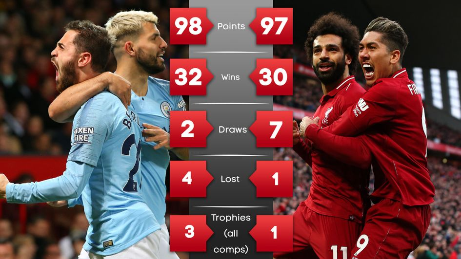 We compare Man City and Liverpool's Premier League record in 2018/19