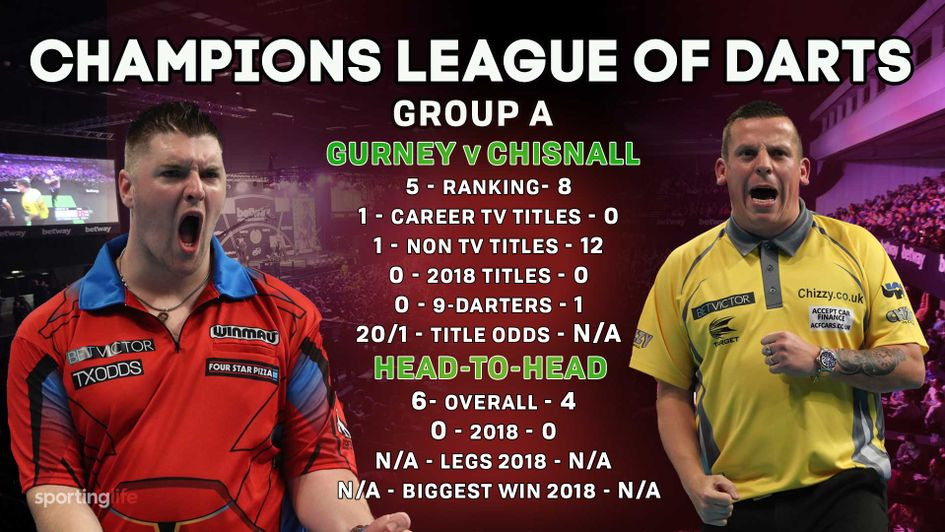 Daryl Gurney realistically needs to beat Dave Chisnall to stand a chance of reaching the semi-finals