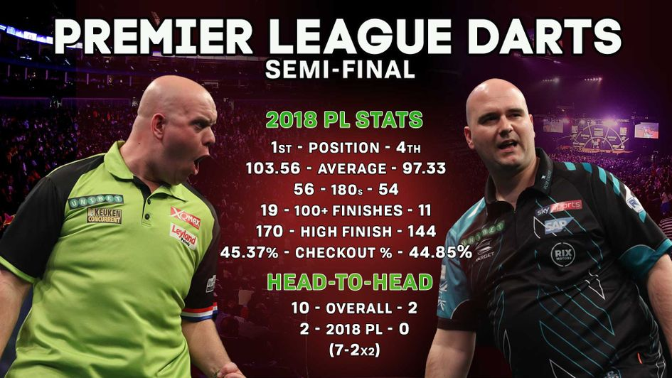Michael van Gerwen faces Rob Cross in the first semi-final