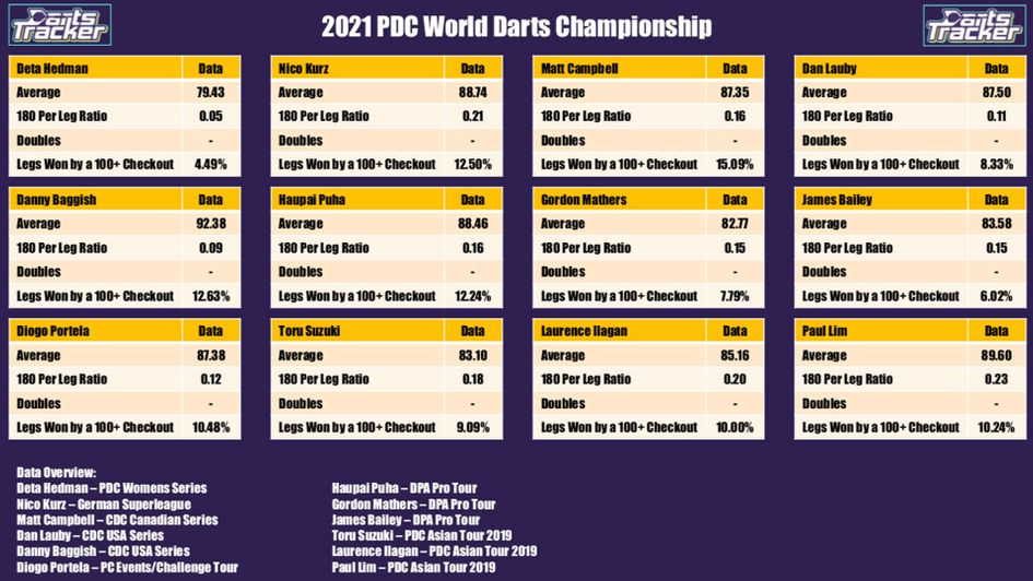 Pdc world championship 2021 betting trends effodeildin betting odds