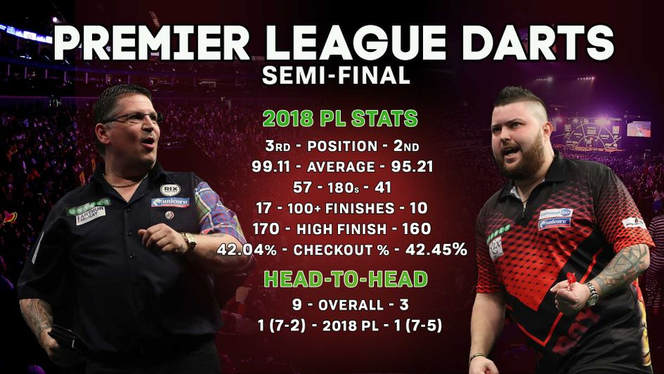 Gary Anderson faces Michael Smith in the second semi-final