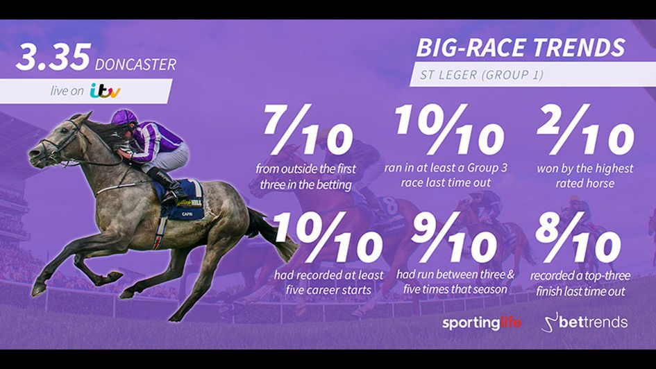 Big-race trends for 2018 St Leger