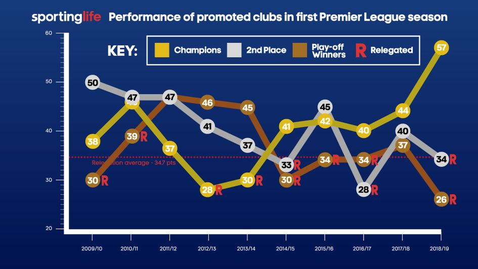 The performance of promoted teams to the Premier League in their first season