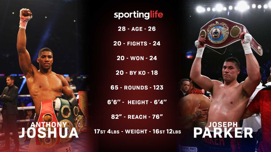 Joshua v Parker: Tale of the tape