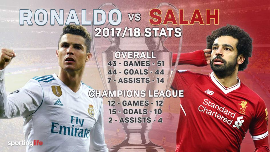 Cristiano Ronaldo and Mo Salah will be crucial for their sides in the Champions League final