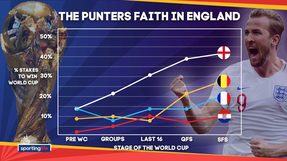 Punters are growing in belief that England will win the World Cup