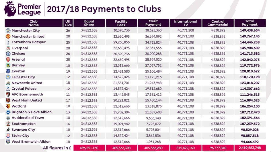 The Premier League have revealed payments made to clubs following the 2017/18 season