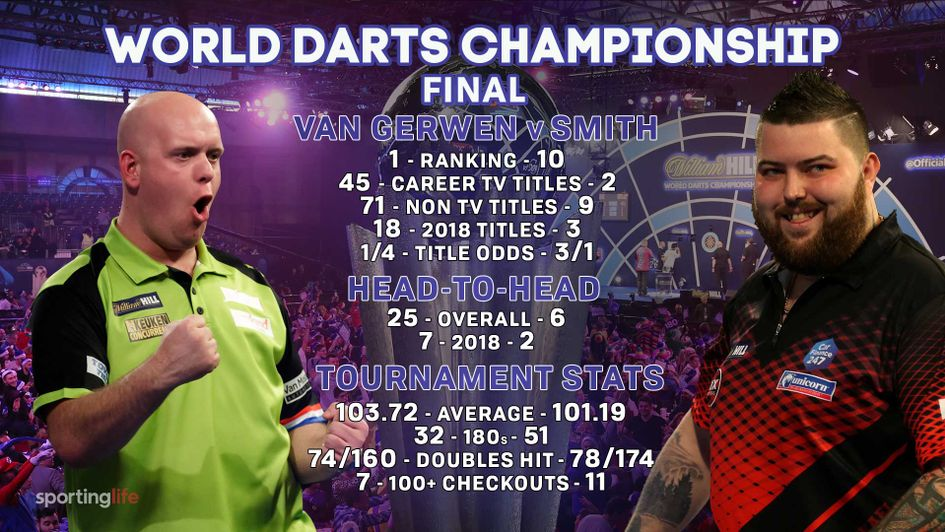 Michael van Gerwen is favourite to defeat Michael Smith in the World Darts Championship final