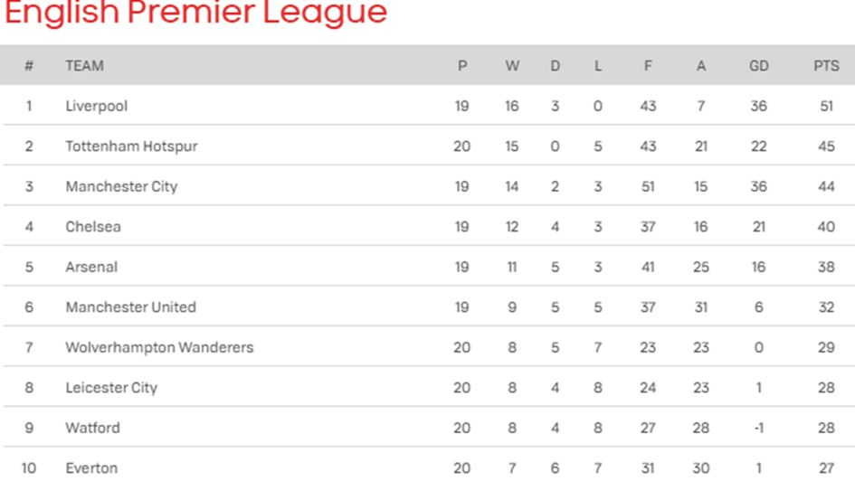 The top of the Premier League table following today's games