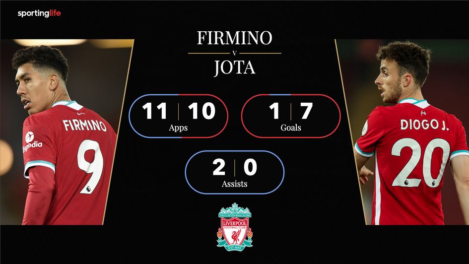 liverpool fc news roberto firmino v diogo jota statistical analysis should the brazilian be worried liverpool fc news roberto firmino v