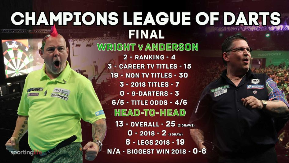 Gary Anderson has won his last two meetings with Peter Wright in 2018