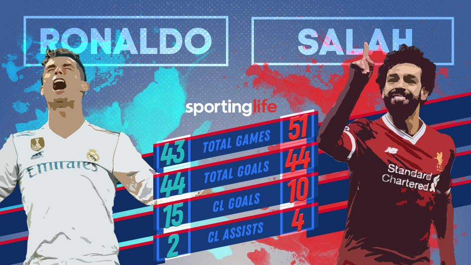 Mohamed Salah V Cristiano Ronaldo Comparison In Champions
