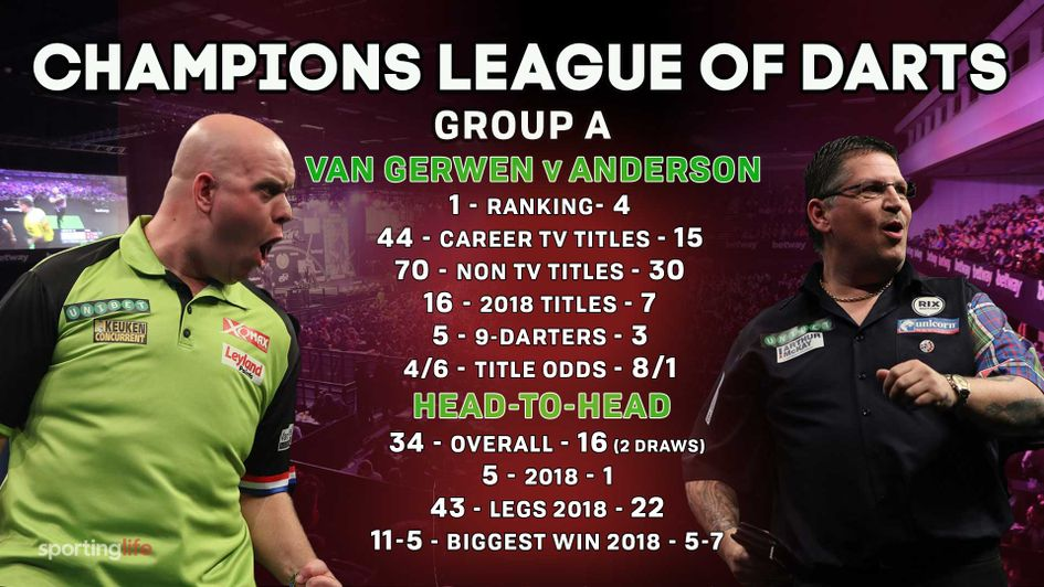 What a match we have to look forward to between MVG and Gary Anderson
