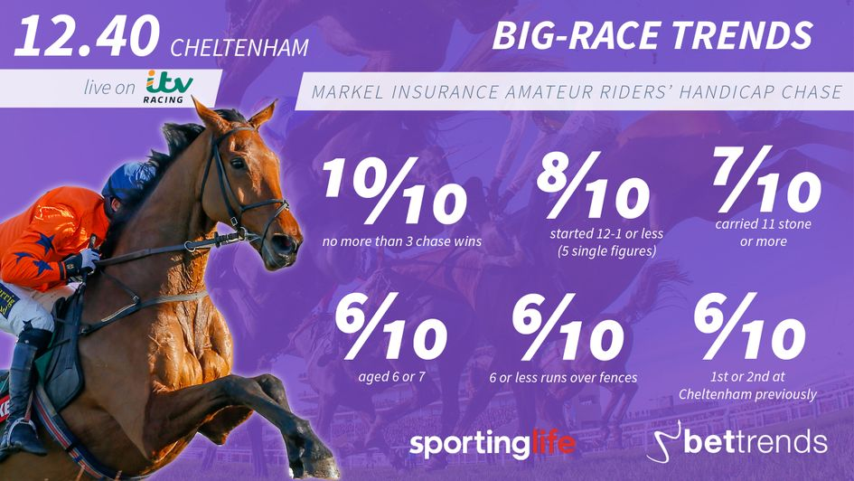 Check out the trends for the Cheltenham opener on Friday