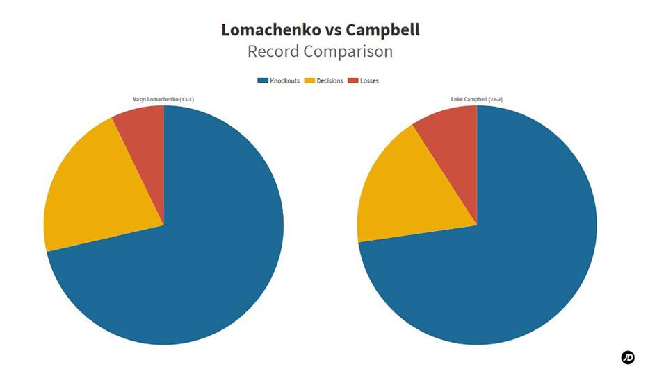 Stats for Vasiliy Lomachenko v Luke Campbell world title fight on Saturday
