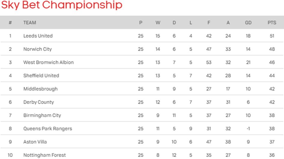 The (updated) top of the Sky Bet Championship table following today's games
