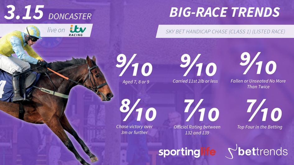 Check out the 10-year trends for the Sky Bet Chase