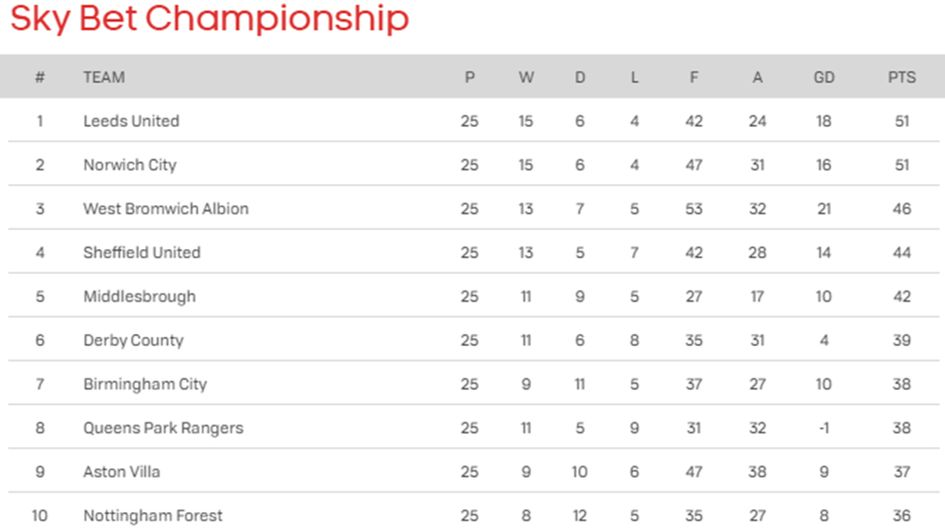 The top of the Sky Bet Championship table following today's games